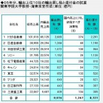 消費税増税でトヨタ自動車大儲けのからくり(輸出戻し税について)