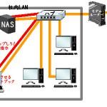 BUFFALO(バッファロー)製のNAS「LS410D0201」の純正バックアップ機能だと履歴管理バックアップが出来ないから、ネットブックにAcronis製「True Image」をインストして自前バックアップシステムを作ったなう
